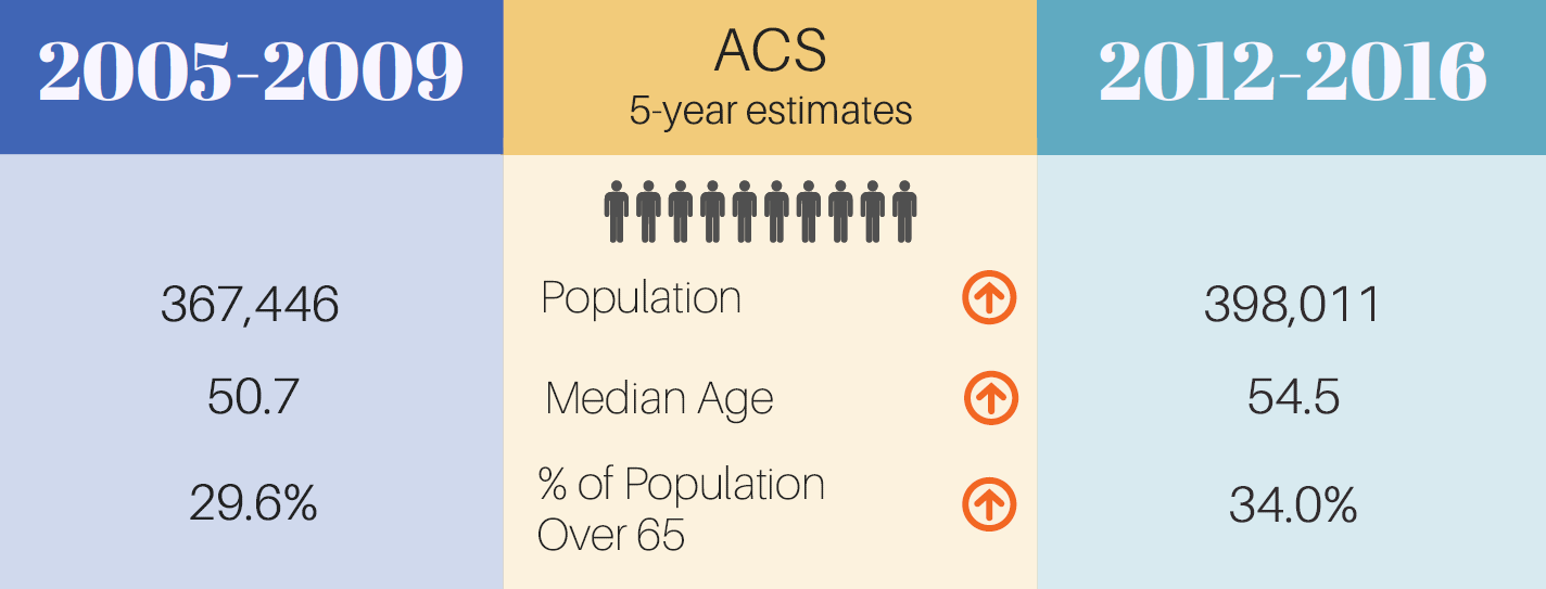 In December 2017, the U.S. Census Bureau released its 2012-2016 5-year estimates of the American Community Survey (ACS). These estimates compile surveys of residents in a geographic area over a period of five years. The ACS program first released 5-year estimates in 2010 for the period of 2005-2009.