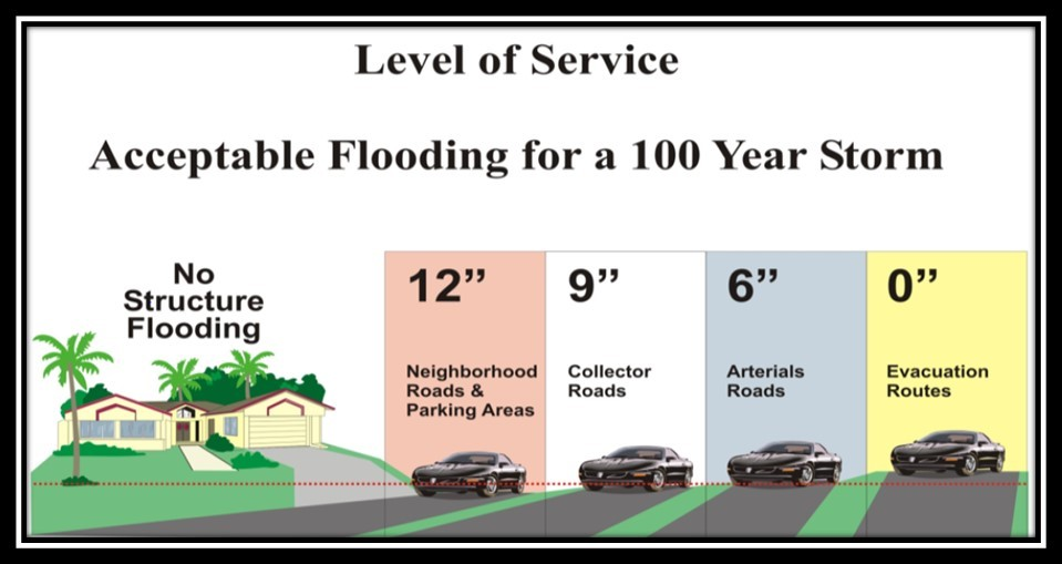 Stormwater Level of Service