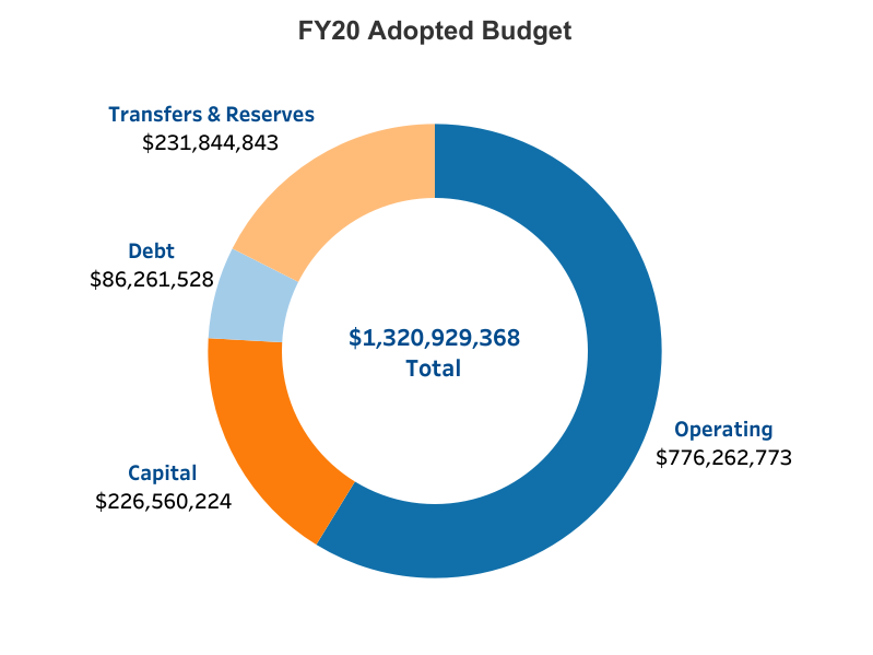 FY20 Adopted Budget Graphic