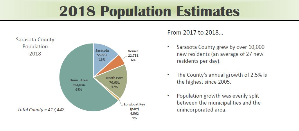 demographics | sarasota county, fl